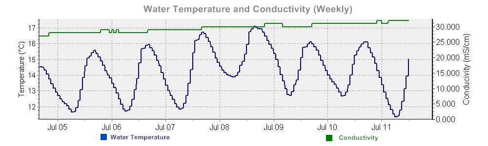 Water Temperature and Conductivity graph over the last 7 days